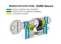 Bezpečnostní vložka Euro Secure